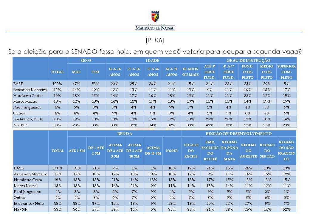 [P. 06] Se a eleição para o SENADO fosse hoje, em quem você votaria para ocupar a segunda vaga